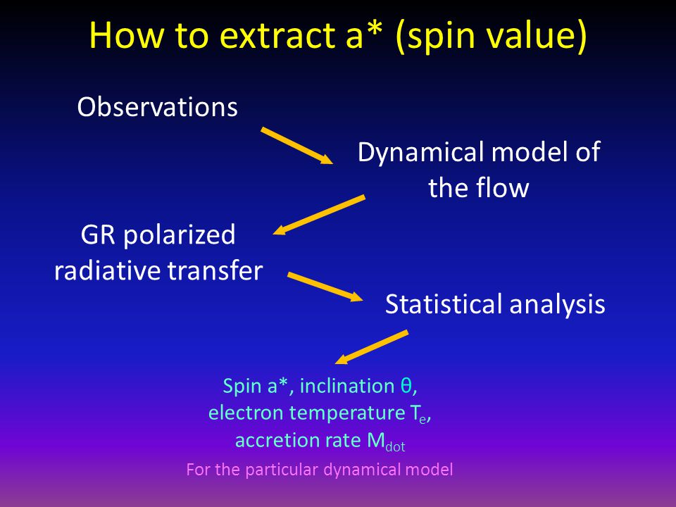 How to extract a* (spin value) Observations Dynamical model of the flow GR polarized radiative transfer Statistical analysis Spin a*, inclination θ, electron temperature T e, accretion rate M dot For the particular dynamical model