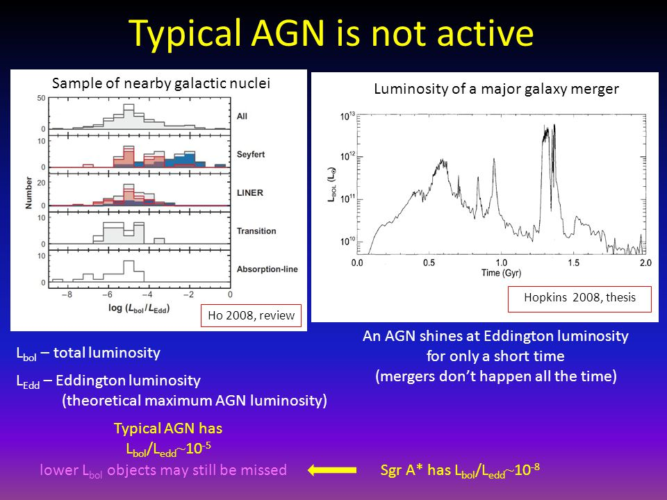 Typical AGN is not active L bol – total luminosity L Edd – Eddington luminosity (theoretical maximum AGN luminosity) Ho 2008, review Sample of nearby galactic nuclei Hopkins 2008, thesis Luminosity of a major galaxy merger An AGN shines at Eddington luminosity for only a short time (mergers don't happen all the time) Typical AGN has L bol /L edd ~ 10 -5 lower L bol objects may still be missed Sgr A* has L bol /L edd ~ 10 -8