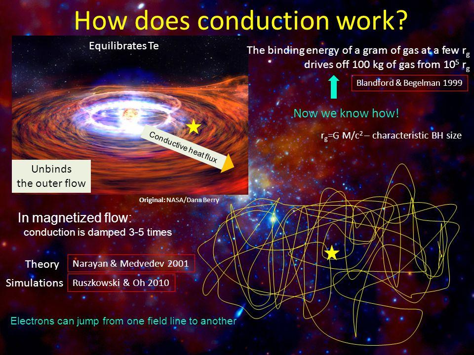 Electron conduction dominates convection etc.