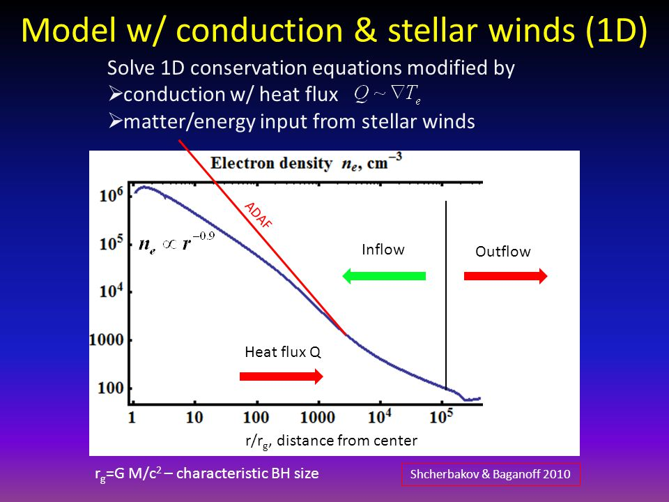 Model w/ conduction & stellar winds (1D) Solve 1D conservation equations modified by  conduction w/ heat flux  matter/energy input from stellar winds Outflow Inflow Heat flux Q ADAF Shcherbakov & Baganoff 2010 r g =G M/c 2 – characteristic BH size r/r g, distance from center