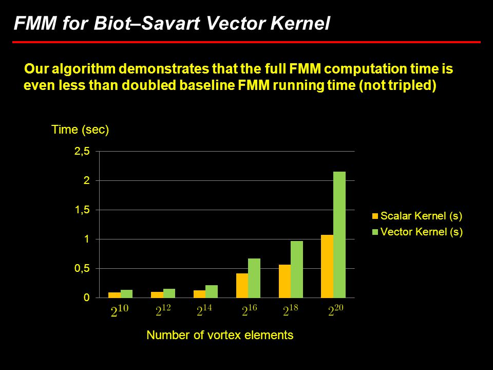 25 Task 3.5: Computational Considerations in Brownout Simulations FMM for Biot–Savart Vector Kernel Our algorithm demonstrates that the full FMM computation time is even less than doubled baseline FMM running time (not tripled) Number of vortex elements Time (sec)
