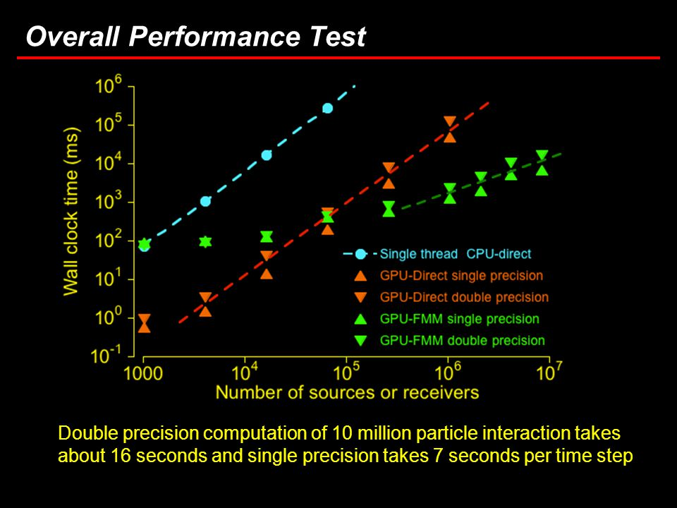 26 Task 3.5: Computational Considerations in Brownout Simulations Overall Performance Test Double precision computation of 10 million particle interaction takes about 16 seconds and single precision takes 7 seconds per time step