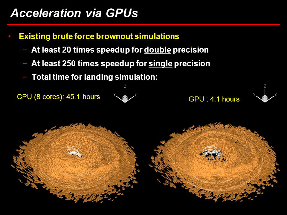 38 Task 3.5: Computational Considerations in Brownout Simulations Acceleration via GPUs Existing brute force brownout simulations −At least 20 times speedup for double precision −At least 250 times speedup for single precision −Total time for landing simulation: CPU (8 cores): 45.1 hours GPU : 4.1 hours