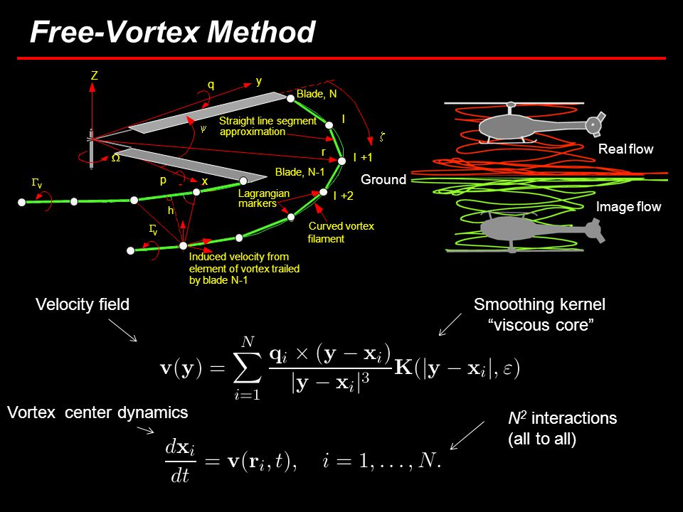 8 Free-Vortex Method Real flow Image flow Ground Velocity fieldSmoothing kernel viscous core Vortex center dynamics N 2 interactions (all to all)