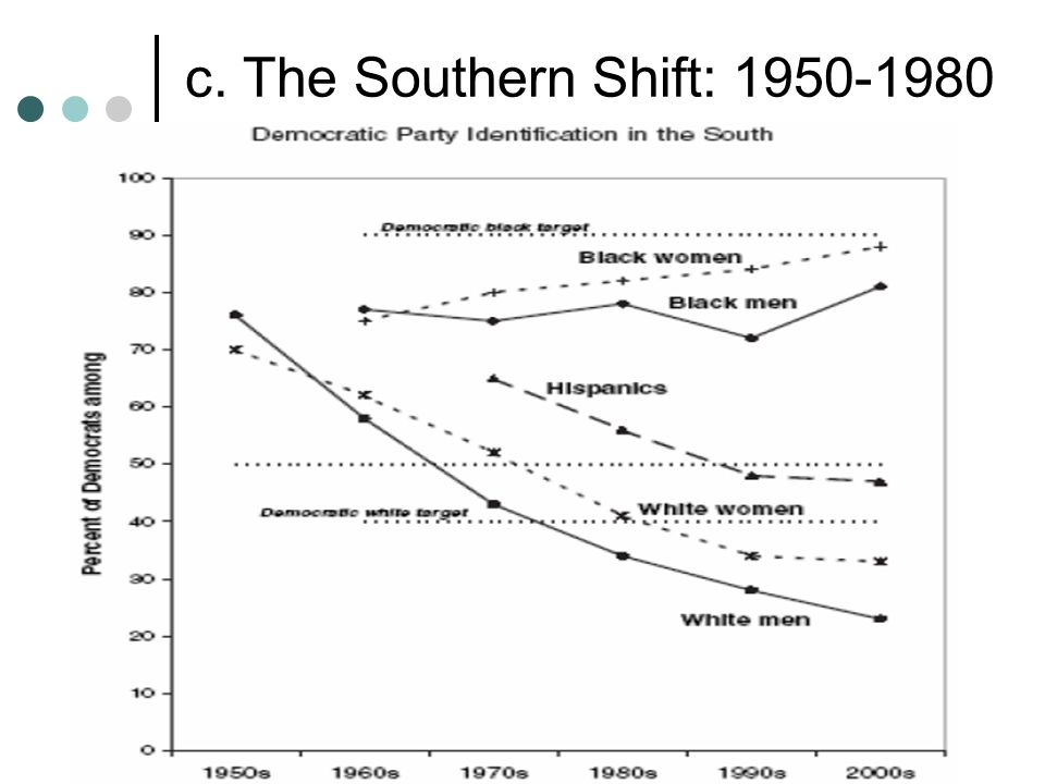 c. The Southern Shift: 1950-1980