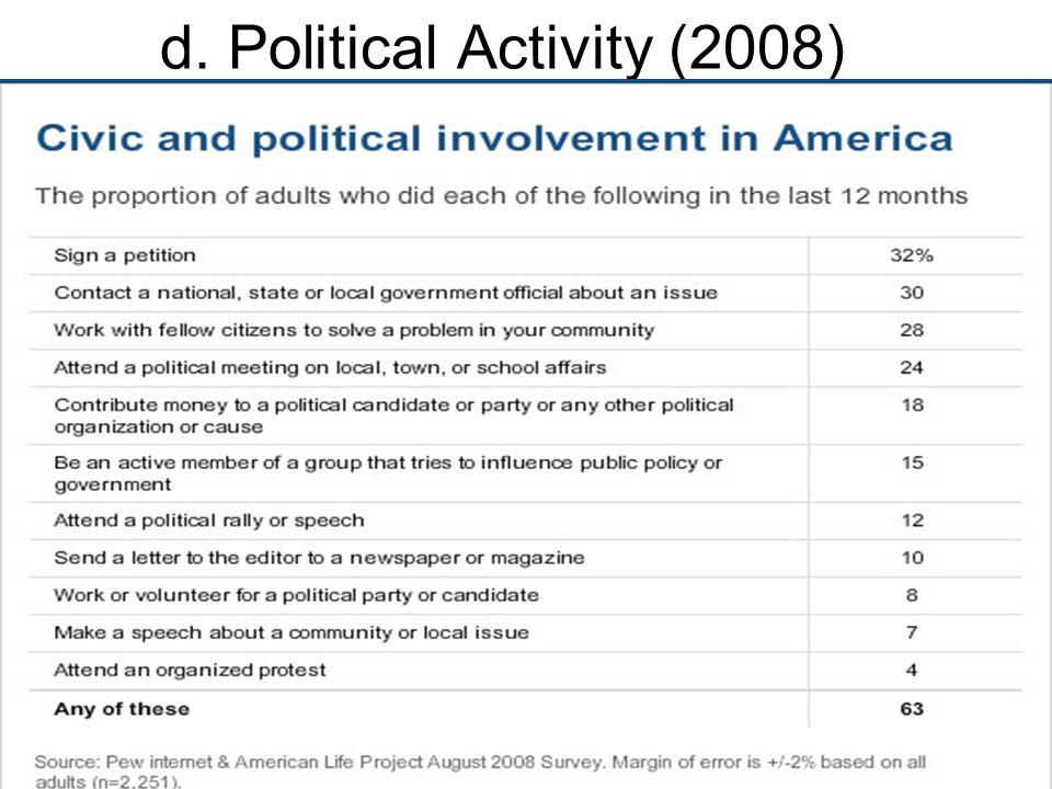 d. Political Activity (2008)