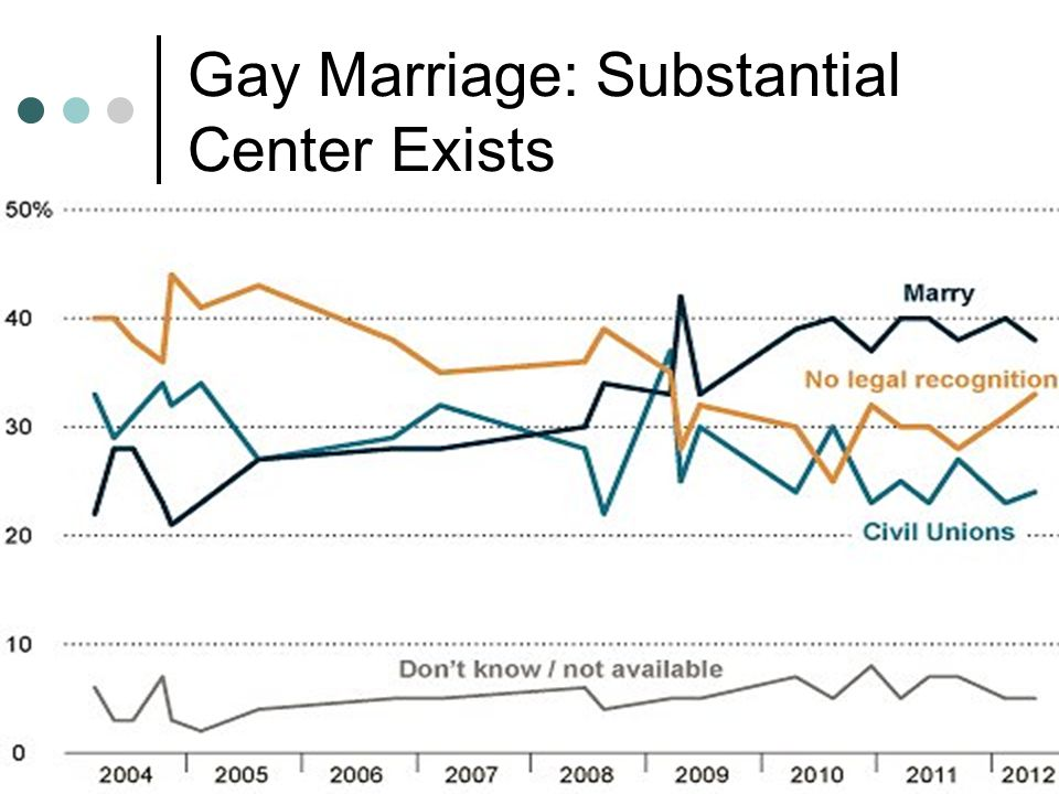 Gay Marriage: Substantial Center Exists