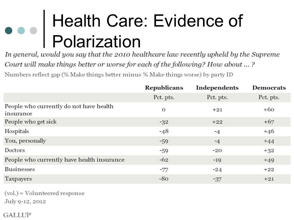 Health Care: Evidence of Polarization