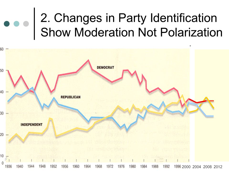 2. Changes in Party Identification Show Moderation Not Polarization 2000 2004 2008 2012