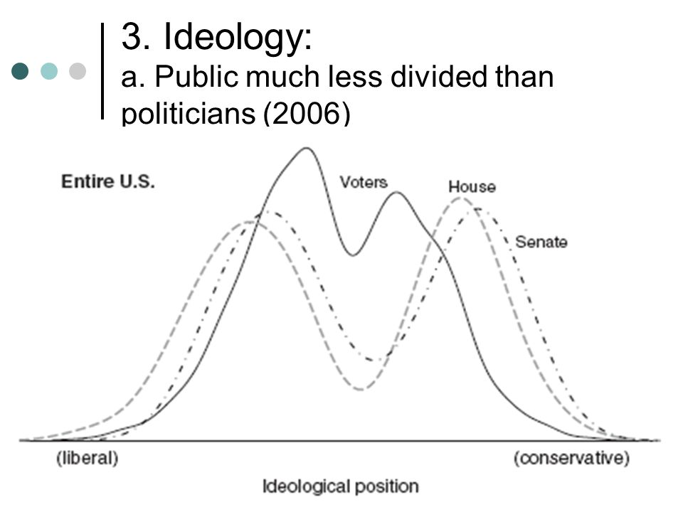 3. Ideology: a. Public much less divided than politicians (2006)