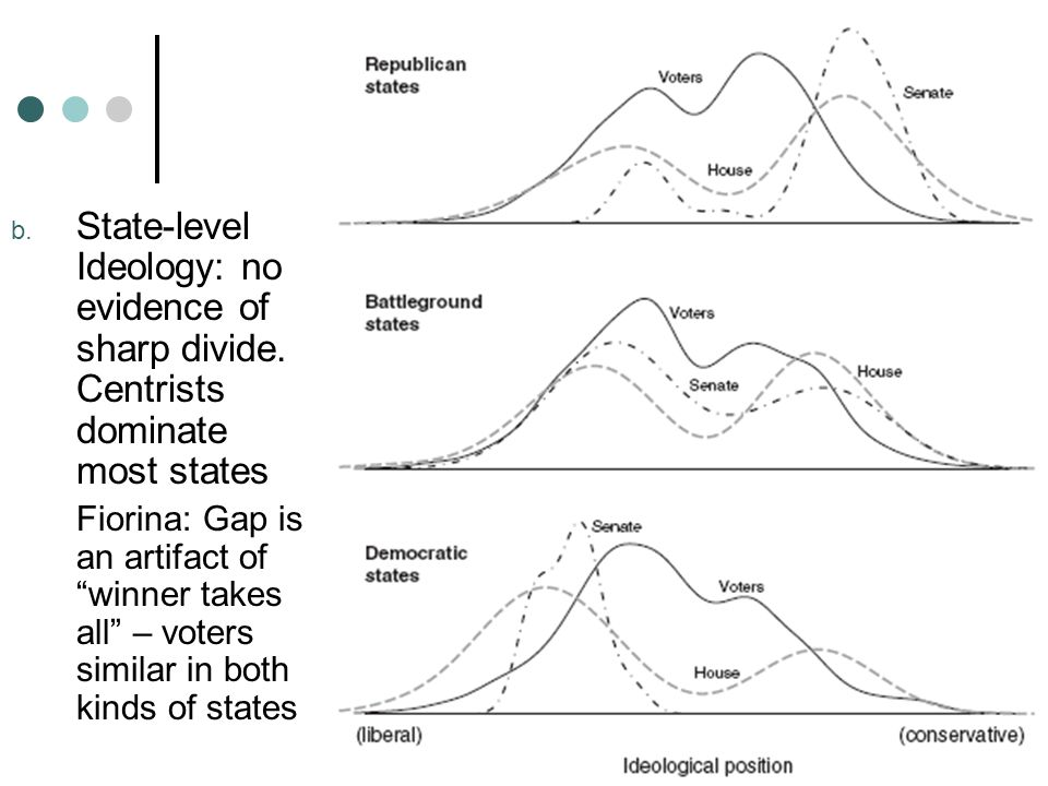 b. State-level Ideology: no evidence of sharp divide.