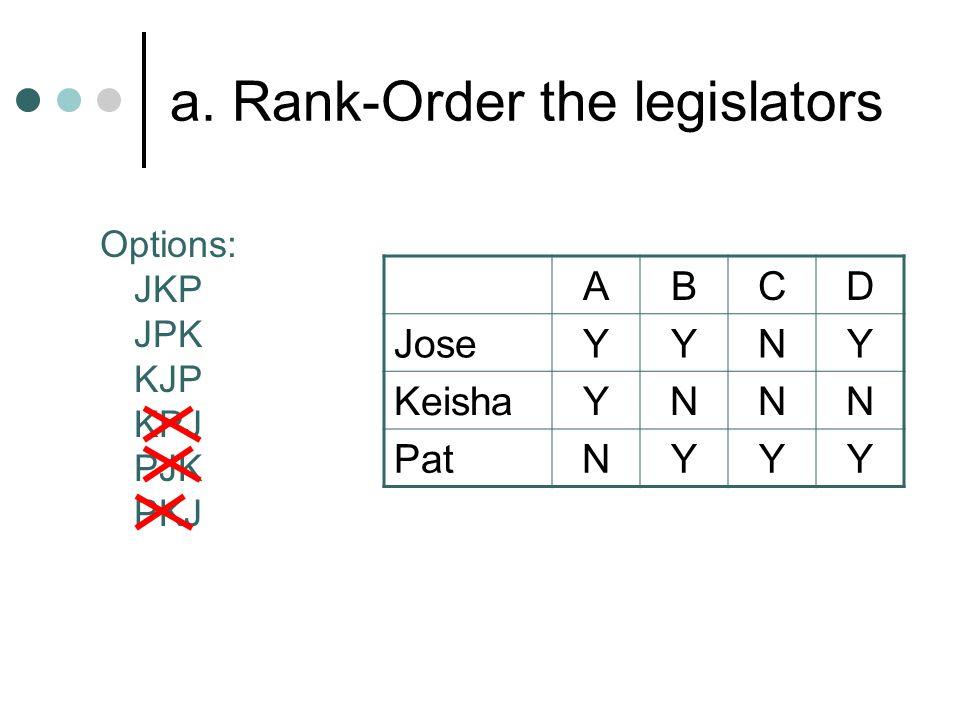 a. Rank-Order the legislators ABCD JoseYYNY KeishaYNNN PatNYYY Options: JKP JPK KJP KPJ PJK PKJ