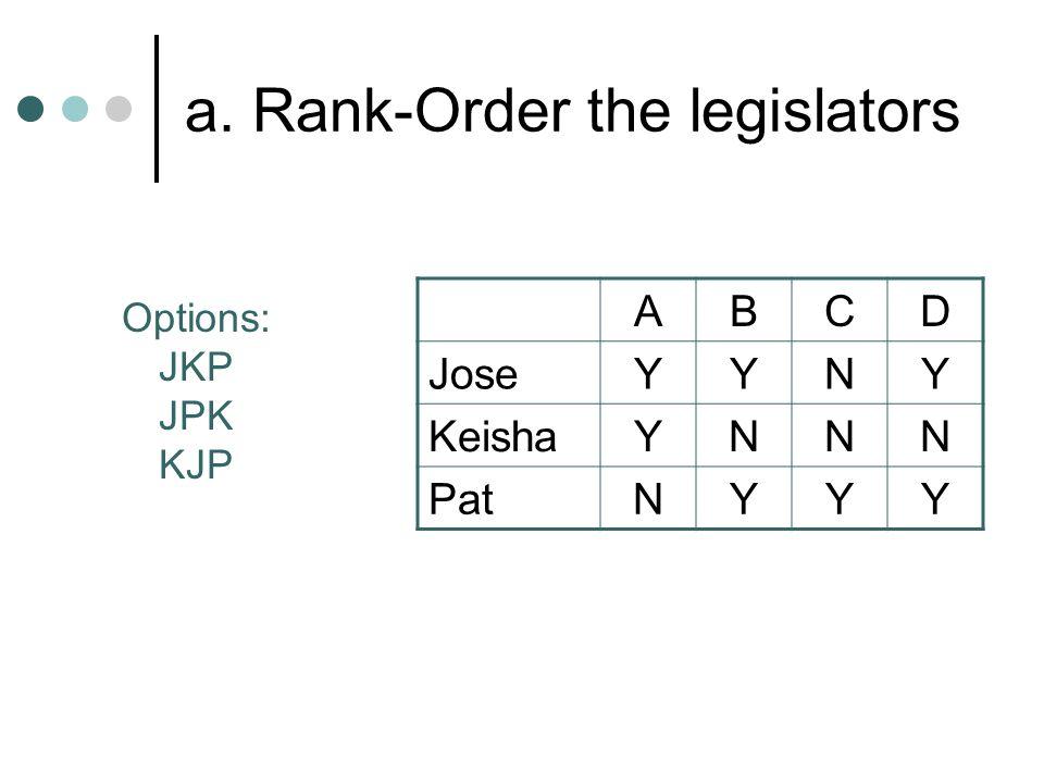 a. Rank-Order the legislators ABCD JoseYYNY KeishaYNNN PatNYYY Options: JKP JPK KJP