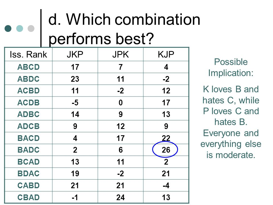 d. Which combination performs best. Iss.