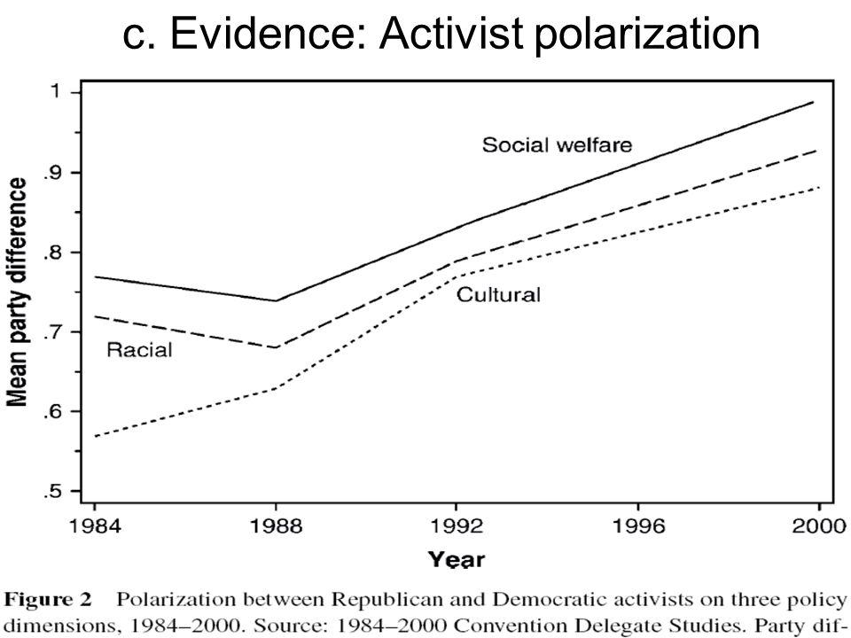 c. Evidence: Activist polarization