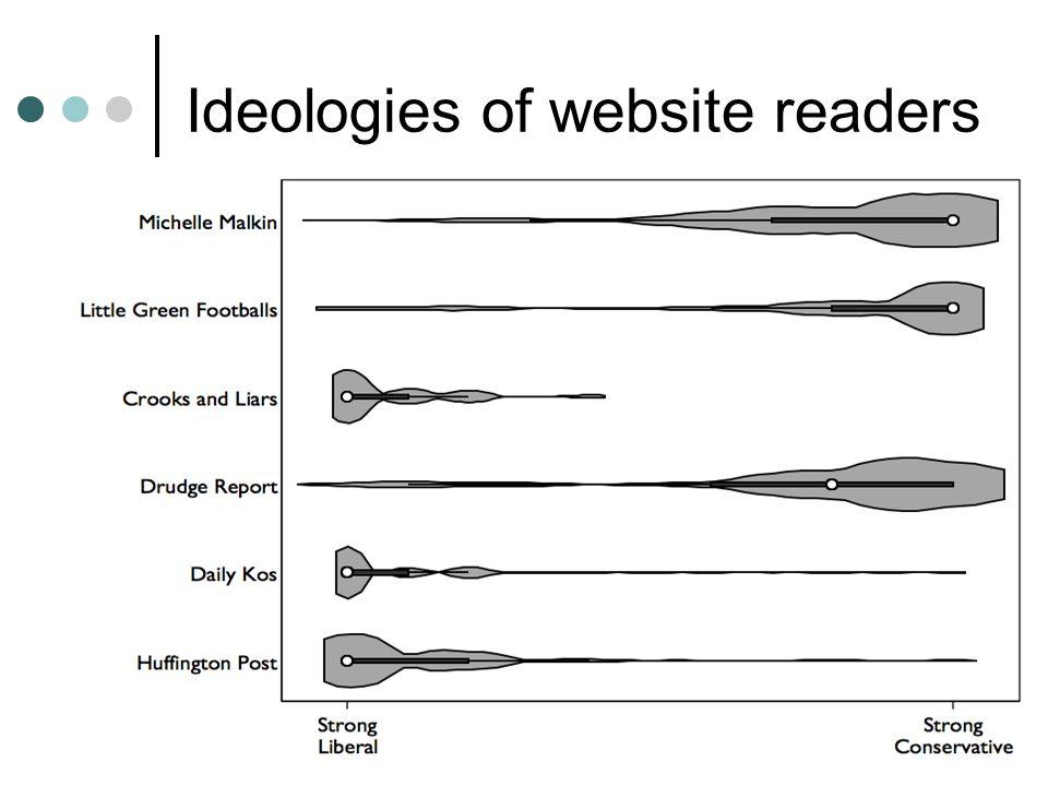 Ideologies of website readers