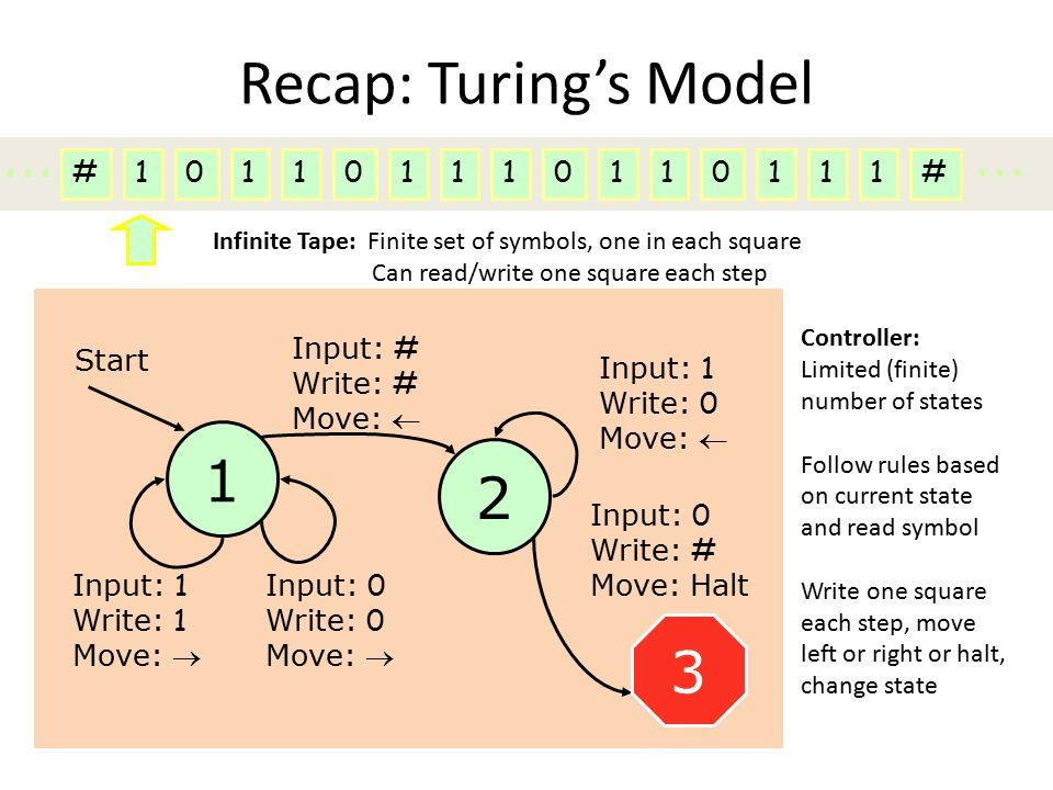 Recap: Turing's Model 1 Start 2 Input: # Write: # Move:  #1011011...