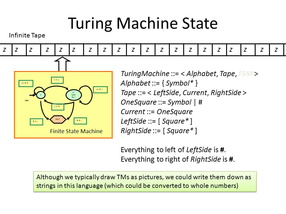 Enumerating Turing Machines Now that we've decided how to describe Turing Machines, we can number them TM-5023582376 = balancing parens TM-57239683 = even number of 1s TM- 3523796834721038296738259873 = Universal TM TM- 3672349872381692309875823987609823712347823 = WindowsXP Not the real numbers – they would be much much much much much bigger!