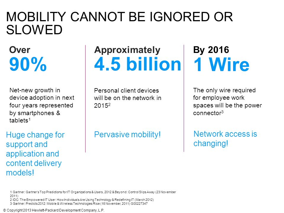 17 MOBILITY CANNOT BE IGNORED OR SLOWED 90% Net-new growth in device adoption in next four years represented by smartphones & tablets 1 Huge change fo