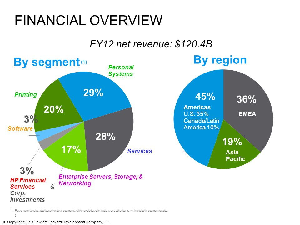 3 FY12 net revenue: $120.4B By segment (1) By region 1.Revenue mix calculated based on total segments, which excludes eliminations and other items not