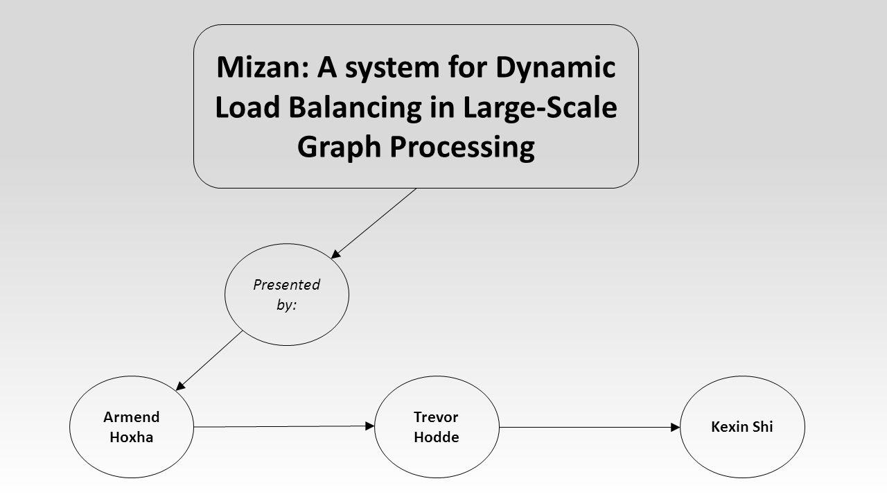 A System for Dynamic Load Balancing  Pregel  HADI  Pegasus  X-RIME Mizan (arabic) : a double-pan scale We'll focus on Pregel, since Mizan is a refined Pregel system.