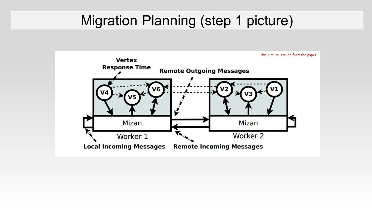 Migration Planning (step 1 picture) This picture is taken from the paper