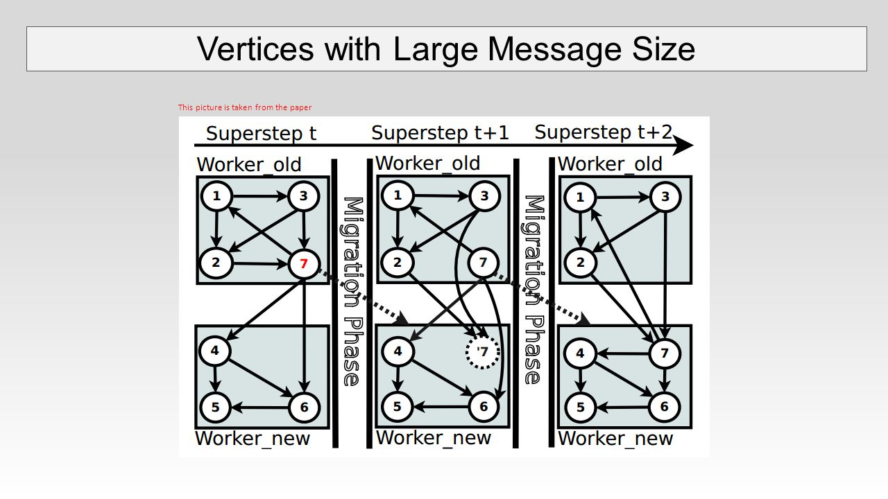 Vertices with Large Message Size This picture is taken from the paper