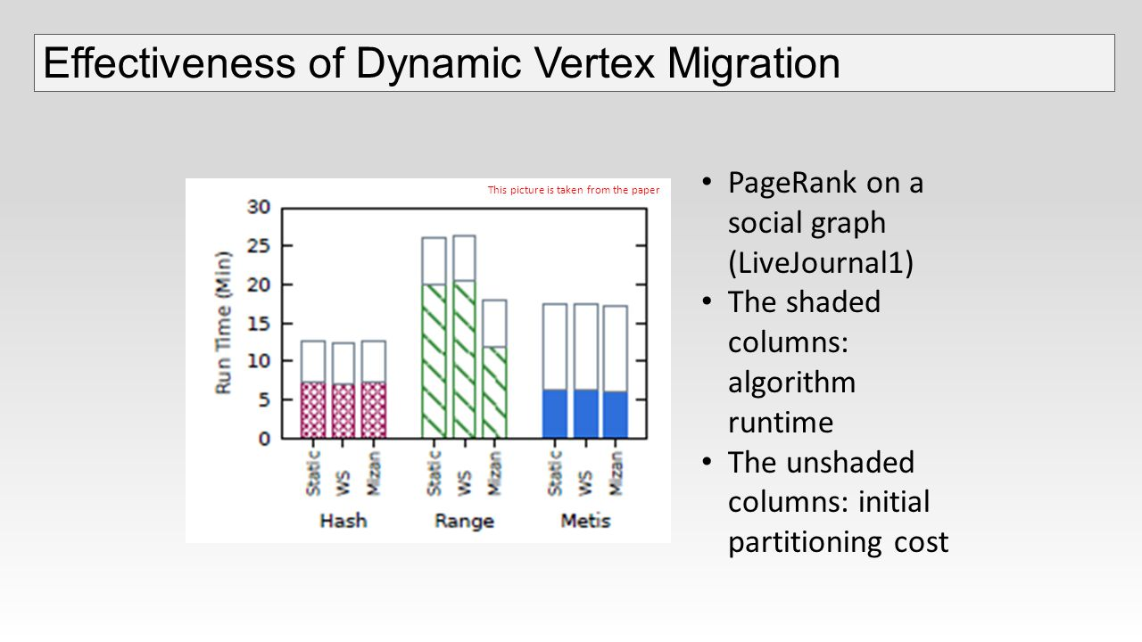 PageRank on a social graph (LiveJournal1) The shaded columns: algorithm runtime The unshaded columns: initial partitioning cost Effectiveness of Dynamic Vertex Migration This picture is taken from the paper