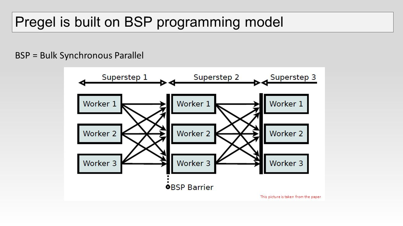 Pregel is built on BSP programming model  Each vertex runs an algorithm and can send messages asynchronously to any other vertex  During each superstep vertices run in parallel across a distributed infrastructure  Each vertex processes incoming messages from the previous superstep  A vertex is said to be active if it is processing and/or sending messages to other vertices  This process continues until all vertices have no messages to send – they all become inactive  Each vertex runs an algorithm and can send messages asynchronously to any other vertex  During each superstep vertices run in parallel across a distributed infrastructure  Each vertex processes incoming messages from the previous superstep  A vertex is said to be active if it is processing and/or sending messages to other vertices  This process continues until all vertices have no messages to send – they all become inactive This picture is taken from the paper