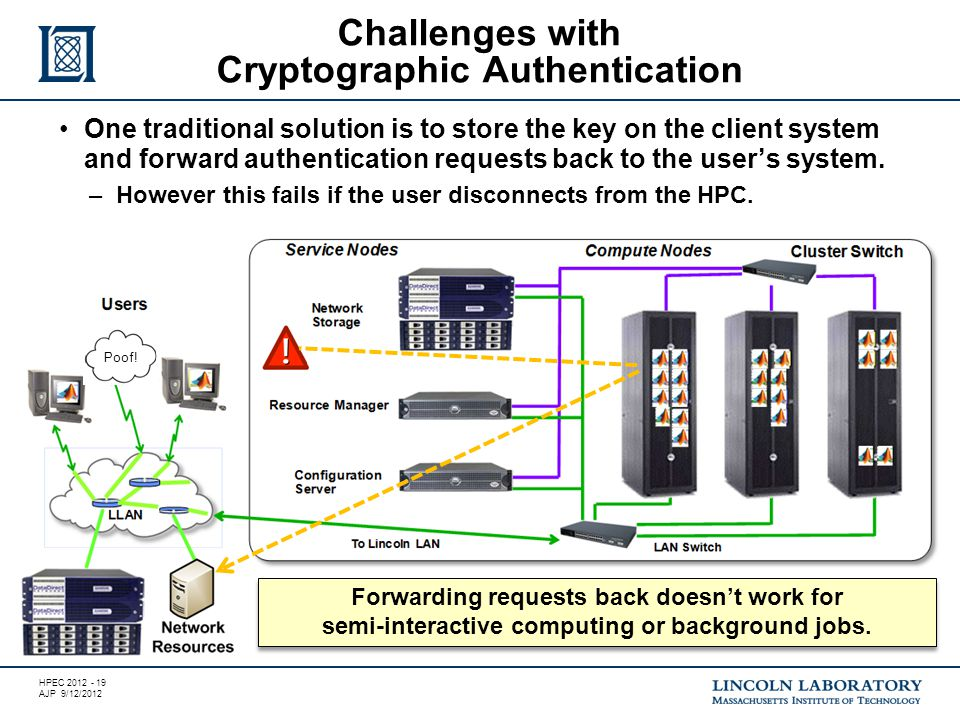 HPEC 2012 - 19 AJP 9/12/2012 Challenges with Cryptographic Authentication Forwarding requests back doesn't work for semi-interactive computing or background jobs.