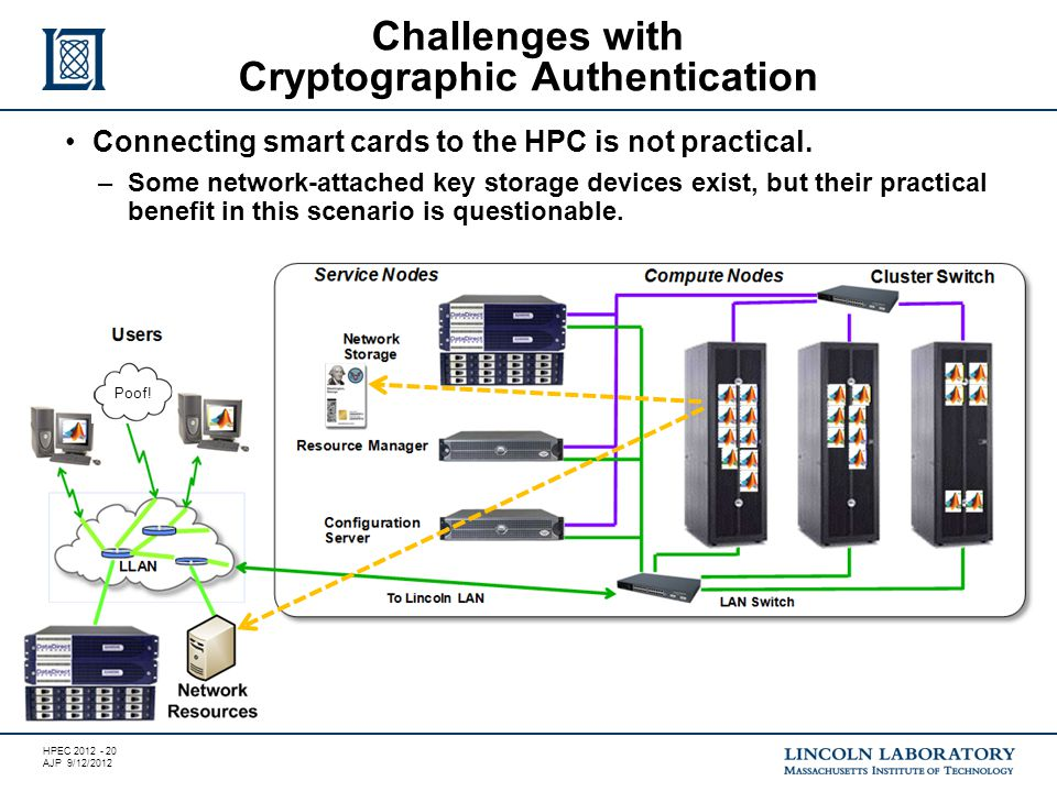 HPEC 2012 - 20 AJP 9/12/2012 Challenges with Cryptographic Authentication Poof.