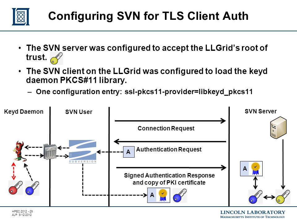 HPEC 2012 - 29 AJP 9/12/2012 The SVN server was configured to accept the LLGrid's root of trust.
