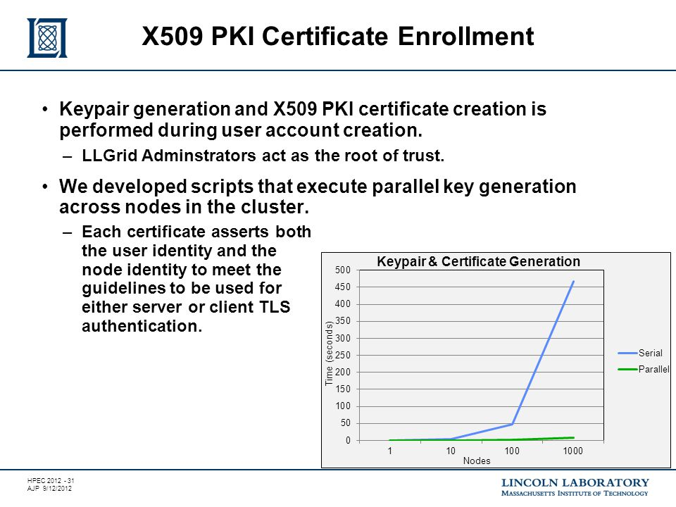 HPEC 2012 - 31 AJP 9/12/2012 Keypair generation and X509 PKI certificate creation is performed during user account creation.