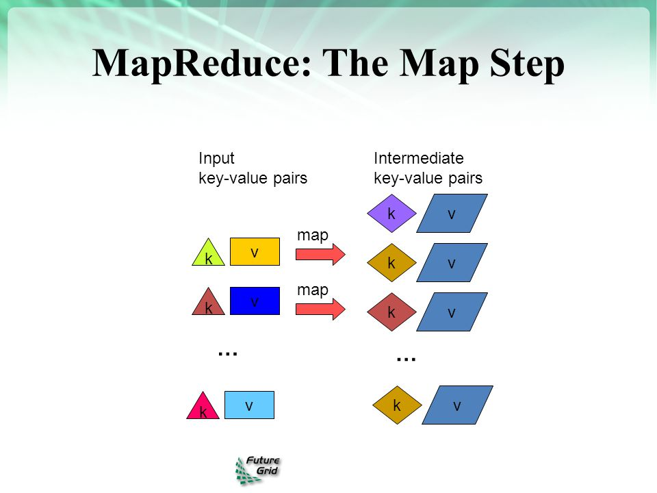 MapReduce: The Map Step v k kv kv map v k v k … kv Input key-value pairs Intermediate key-value pairs … kv