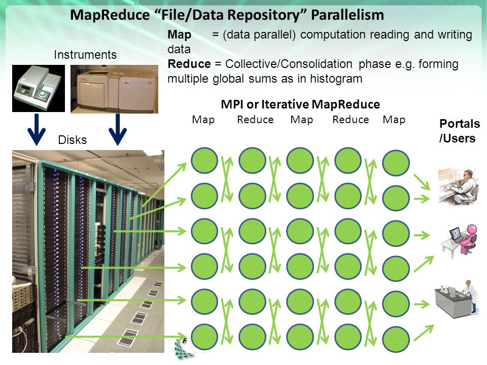 "MapReduce ""File/Data Repository"" Parallelism Instruments Disks Map 1 Map 2 Map 3 Reduce Communication Map = (data parallel) computation reading and wr"