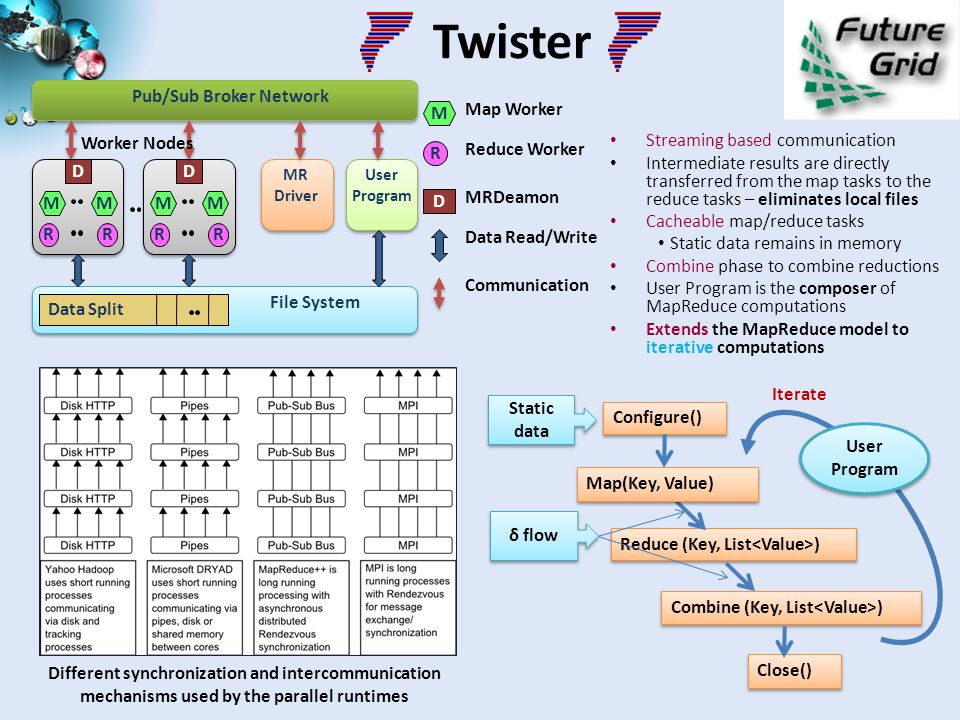 Twister Streaming based communication Intermediate results are directly transferred from the map tasks to the reduce tasks – eliminates local files Ca