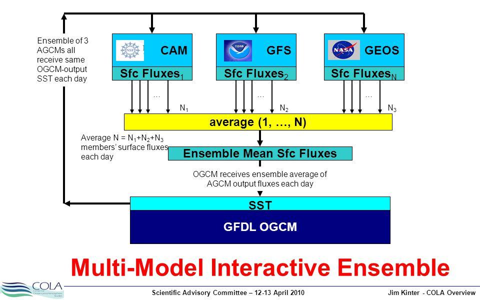 Scientific Advisory Committee – 12-13 April 2010Jim Kinter - COLA Overview SST GFDL OGCM average (1, …, N) Sfc Fluxes 1 CAM Sfc Fluxes 2 GFS Sfc Fluxes N GEOS Ensemble Mean Sfc Fluxes Multi-Model Interactive Ensemble Ensemble of 3 AGCMs all receive same OGCM-output SST each day OGCM receives ensemble average of AGCM output fluxes each day Average N = N 1 +N 2 +N 3 members' surface fluxes each day ……… N1N1 N2N2 N3N3