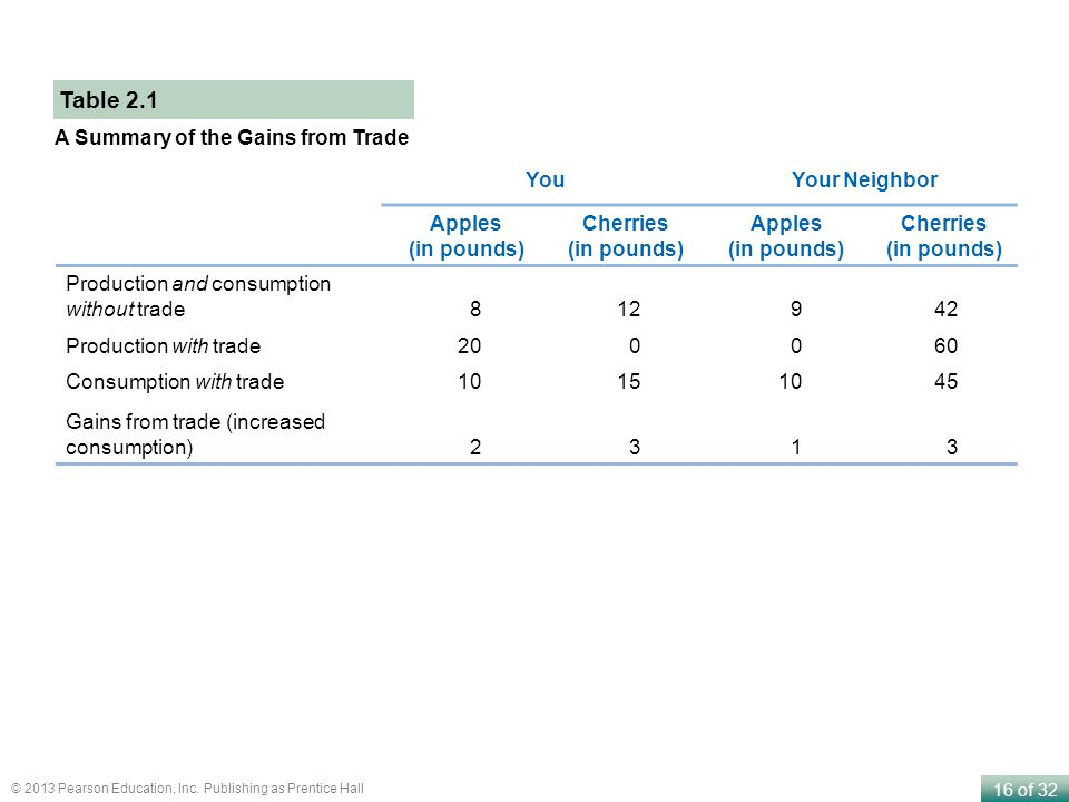 16 of 32 © 2013 Pearson Education, Inc. Publishing as Prentice Hall A Summary of the Gains from Trade Table 2.1 YouYour Neighbor Apples (in pounds) Ch