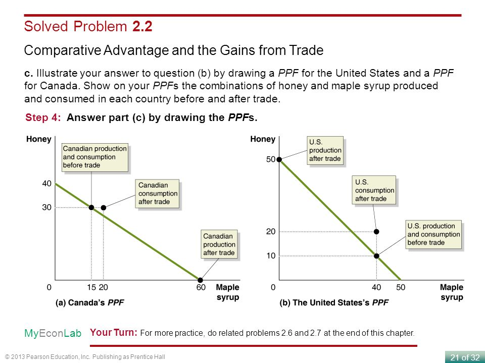 21 of 32 © 2013 Pearson Education, Inc. Publishing as Prentice Hall Solved Problem 2.2 Comparative Advantage and the Gains from Trade c. Illustrate yo