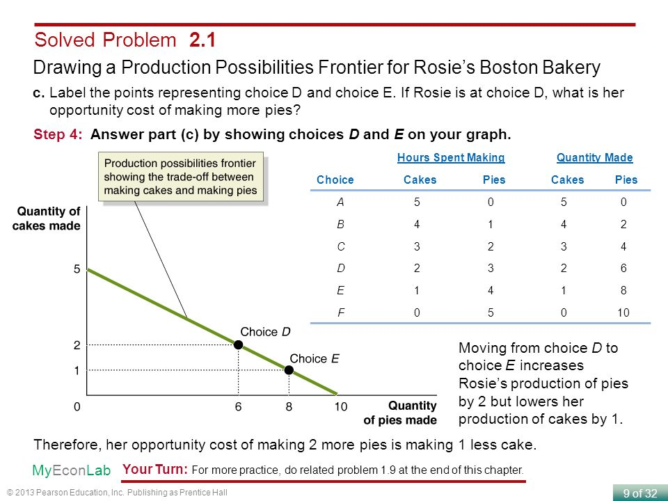 9 of 32 © 2013 Pearson Education, Inc. Publishing as Prentice Hall Solved Problem 2.1 Drawing a Production Possibilities Frontier for Rosie's Boston B