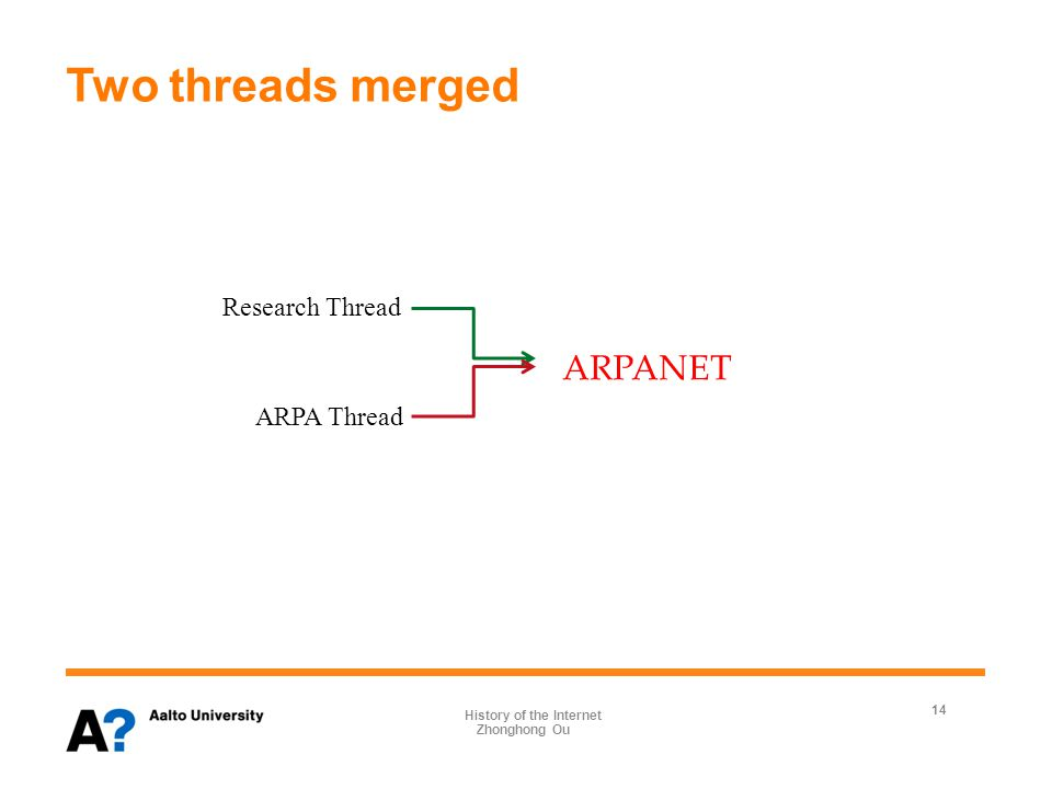 Two threads merged 14 Zhonghong Ou Research Thread ARPA Thread ARPANET History of the Internet