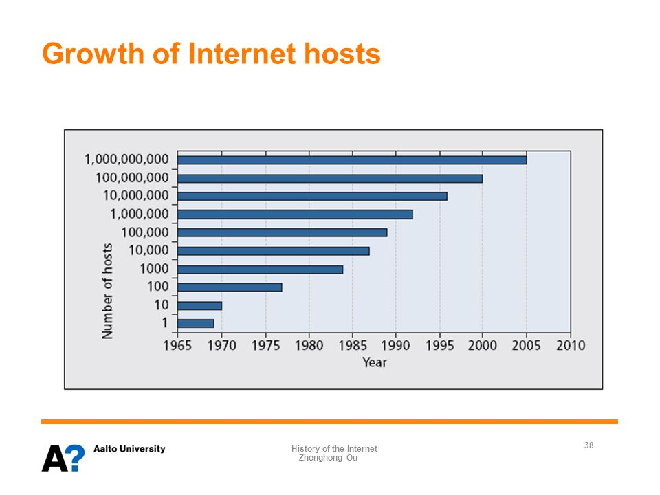 Growth of Internet hosts 38 Zhonghong Ou History of the Internet
