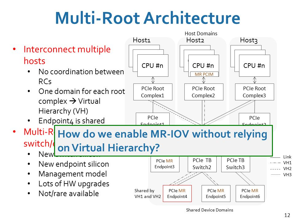 12 Interconnect multiple hosts No coordination between RCs One domain for each root complex  Virtual Hierarchy (VH) Endpoint4 is shared Multi-Root Aw