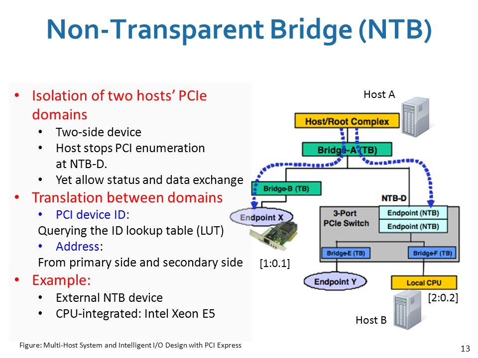 13 Non-Transparent Bridge (NTB) Isolation of two hosts' PCIe domains Two-side device Host stops PCI enumeration at NTB-D. Yet allow status and data ex