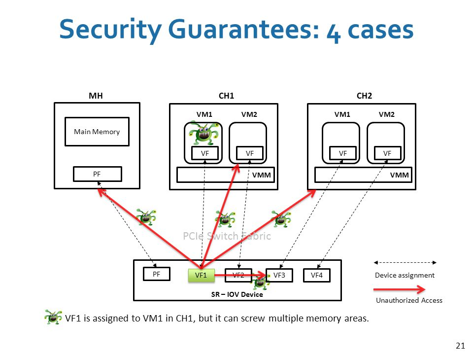 21 Security Guarantees: 4 cases PF VF1 SR – IOV Device PF Main Memory MH VM1VM2 VF CH1 VMM VM1VM2 VF CH2 VMM VF2VF3VF4 Device assignment Unauthorized Access PCIe Switch Fabric VF1 is assigned to VM1 in CH1, but it can screw multiple memory areas.