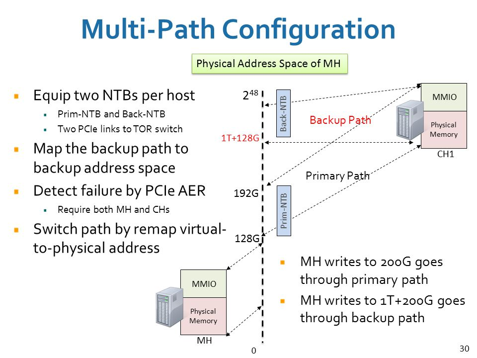 30 Multi-Path Configuration 0 Physical Address Space of MH 2 48 MMIO Physical Memory MH MMIO Physical Memory CH1 Prim-NTB Back-NTB Equip two NTBs per