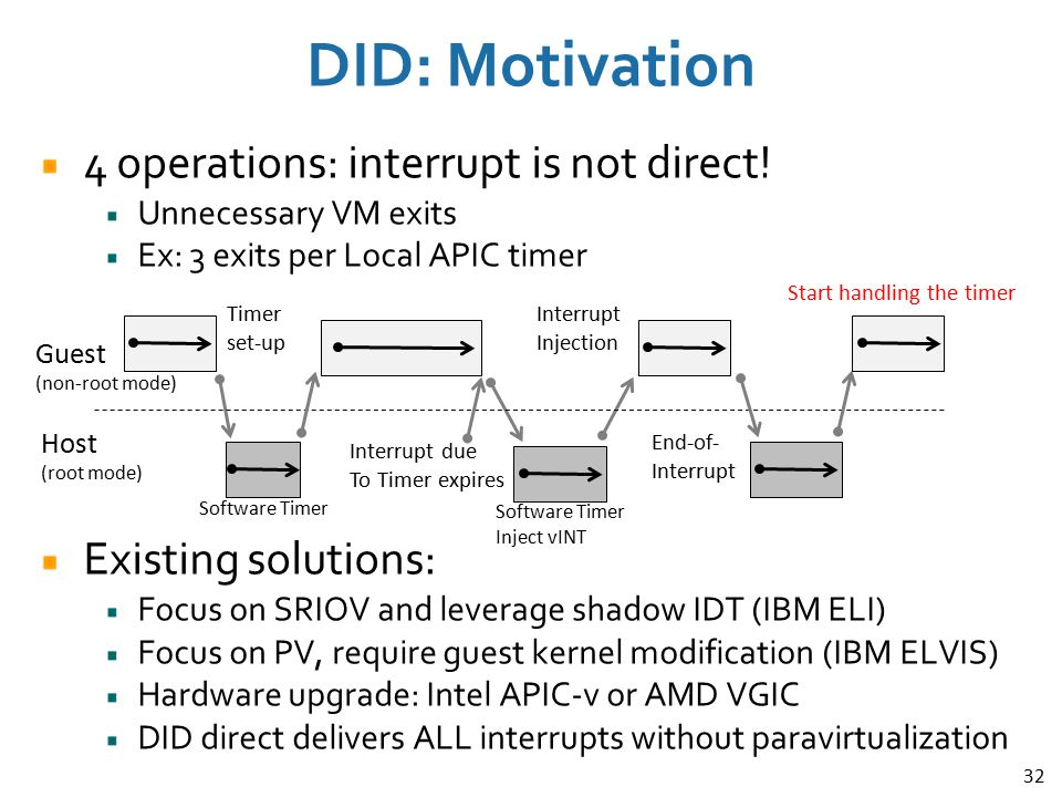 32 DID: Motivation 4 operations: interrupt is not direct! Unnecessary VM exits Ex: 3 exits per Local APIC timer Existing solutions: Focus on SRIOV and