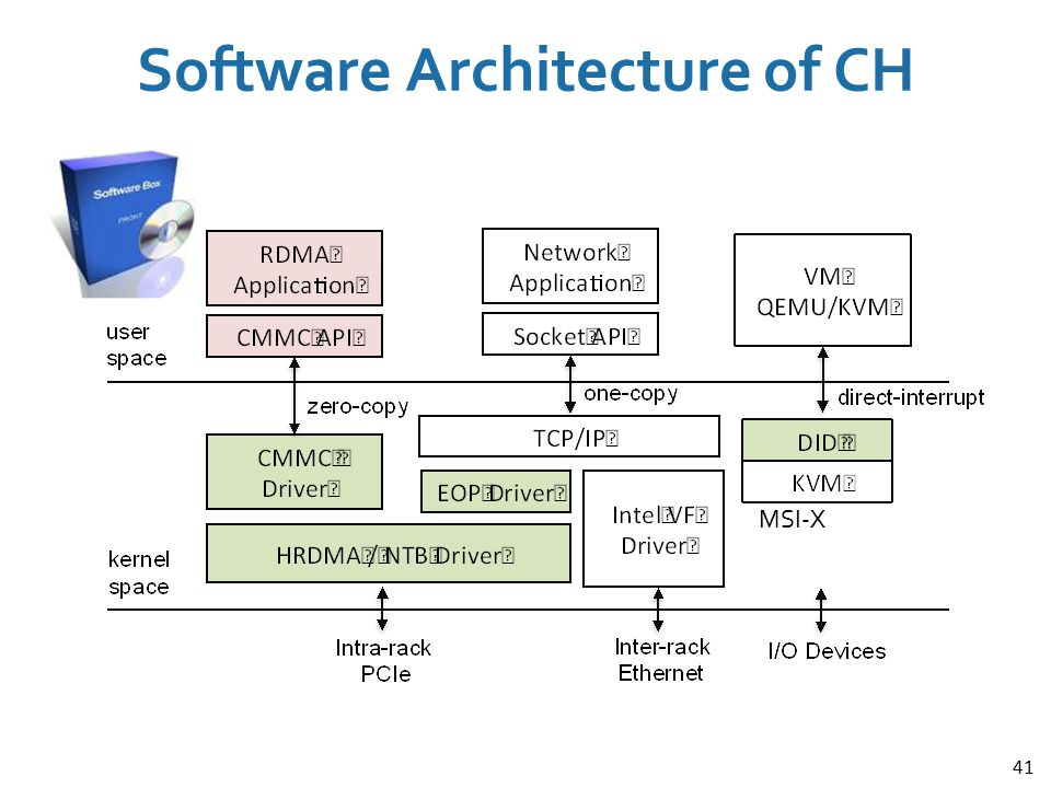 41 Software Architecture of CH MSI-X