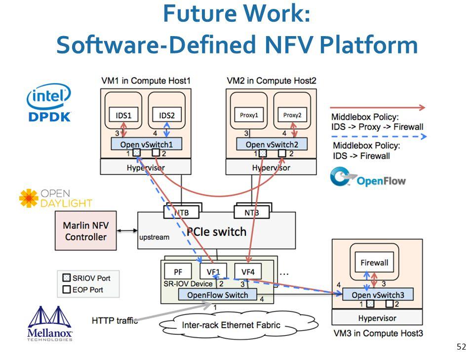 52 Future Work: Software-Defined NFV Platform