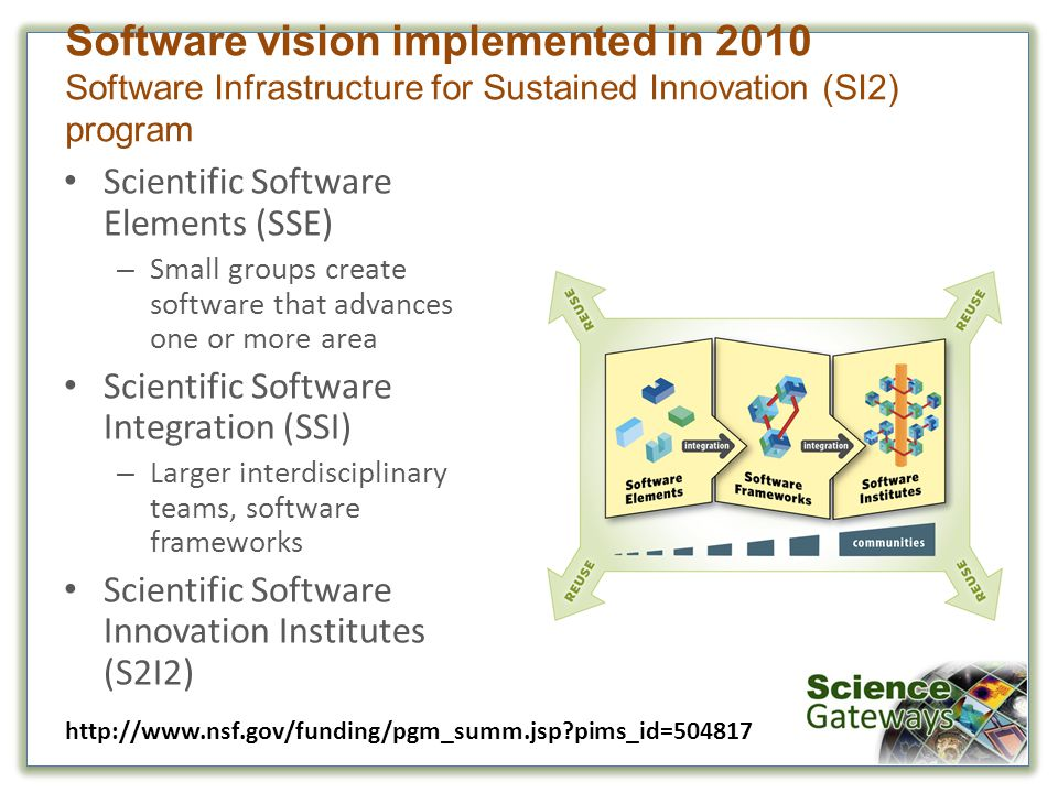 Scientific Software Elements (SSE) – Small groups create software that advances one or more area Scientific Software Integration (SSI) – Larger interdisciplinary teams, software frameworks Scientific Software Innovation Institutes (S2I2) Software vision implemented in 2010 Software Infrastructure for Sustained Innovation (SI2) program http://www.nsf.gov/funding/pgm_summ.jsp?pims_id=504817